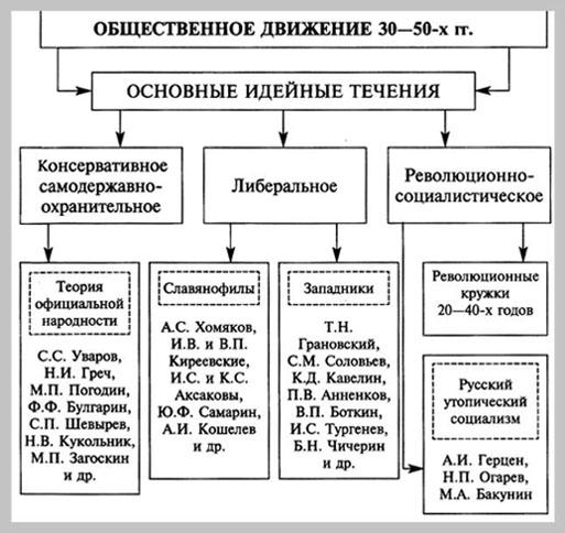 Общественное движение 30-50-х гг.